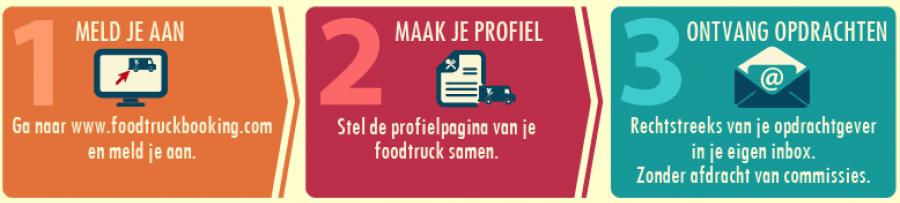 Foodtruckbooking.com, hoe werkt het?
